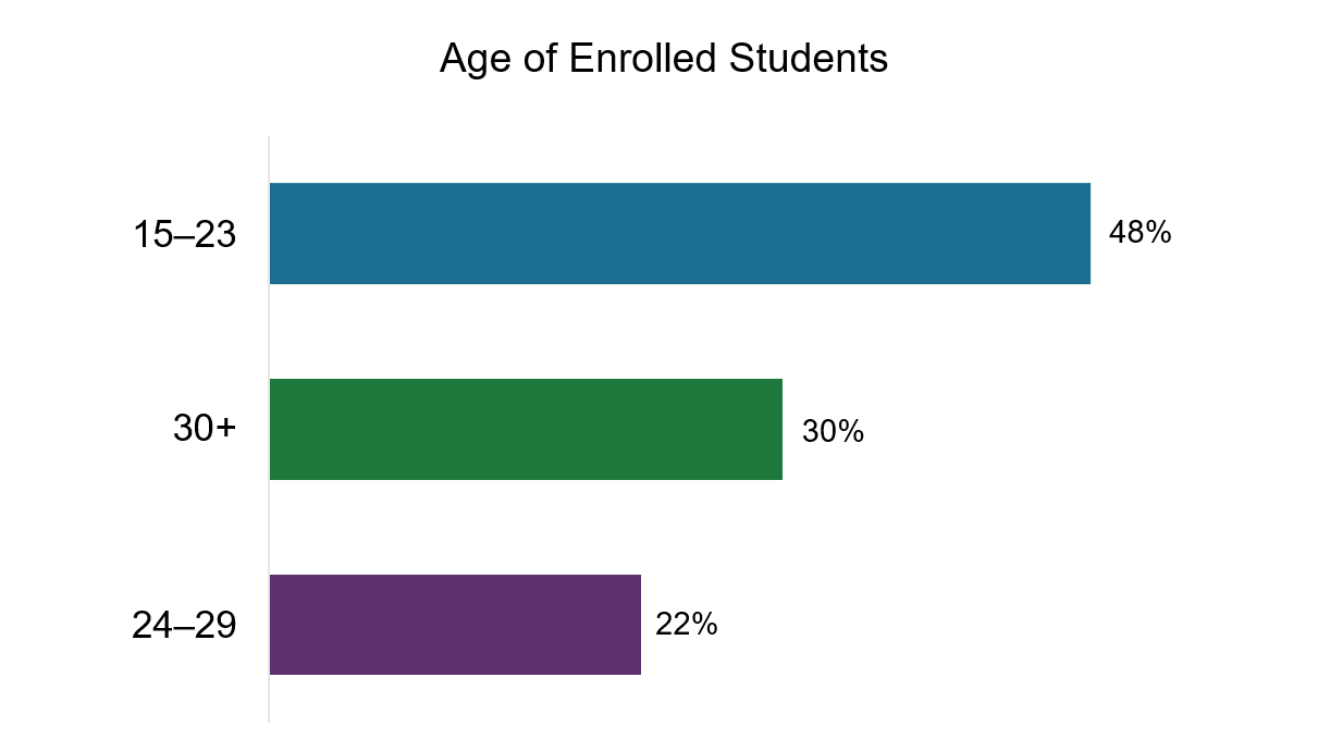 Age of Enrolled Students