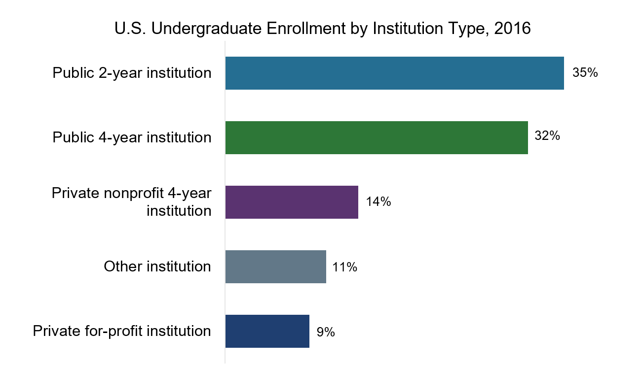 Enrollment by Institution Type
